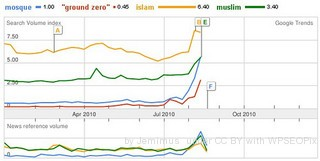 Google's Zeitgeist: Hot Trends Help Internet Marketing Efforts